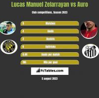 Lucas Manuel Zelarrayan vs Auro h2h player stats