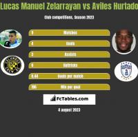 Lucas Manuel Zelarrayan vs Aviles Hurtado h2h player stats