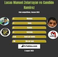 Lucas Manuel Zelarrayan vs Candido Ramirez h2h player stats