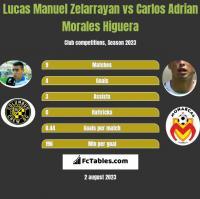 Lucas Manuel Zelarrayan vs Carlos Adrian Morales Higuera h2h player stats