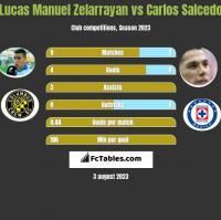 Lucas Manuel Zelarrayan vs Carlos Salcedo h2h player stats