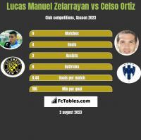 Lucas Manuel Zelarrayan vs Celso Ortiz h2h player stats
