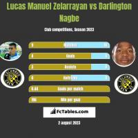 Lucas Manuel Zelarrayan vs Darlington Nagbe h2h player stats