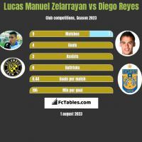 Lucas Manuel Zelarrayan vs Diego Reyes h2h player stats