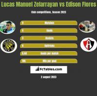 Lucas Manuel Zelarrayan vs Edison Flores h2h player stats