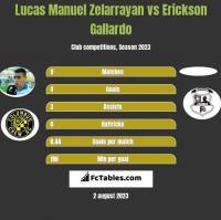 Lucas Manuel Zelarrayan vs Erickson Gallardo h2h player stats