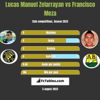 Lucas Manuel Zelarrayan vs Francisco Meza h2h player stats