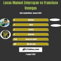 Lucas Manuel Zelarrayan vs Francisco Venegas h2h player stats