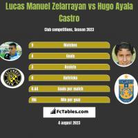 Lucas Manuel Zelarrayan vs Hugo Ayala Castro h2h player stats