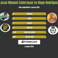 Lucas Manuel Zelarrayan vs Hugo Rodriguez h2h player stats