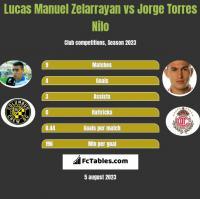Lucas Manuel Zelarrayan vs Jorge Torres Nilo h2h player stats