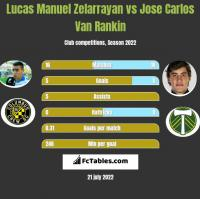 Lucas Manuel Zelarrayan vs Jose Carlos Van Rankin h2h player stats