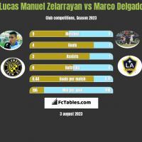 Lucas Manuel Zelarrayan vs Marco Delgado h2h player stats
