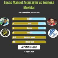 Lucas Manuel Zelarrayan vs Youness Mokhtar h2h player stats