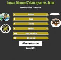 Lucas Manuel Zelarrayan vs Artur h2h player stats