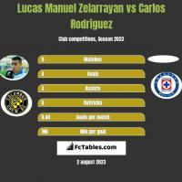 Lucas Manuel Zelarrayan vs Carlos Rodriguez h2h player stats