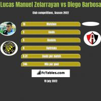 Lucas Manuel Zelarrayan vs Diego Barbosa h2h player stats