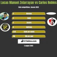 Lucas Manuel Zelarrayan vs Carlos Robles h2h player stats