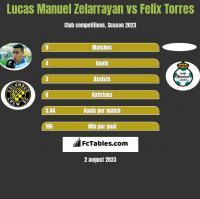 Lucas Manuel Zelarrayan vs Felix Torres h2h player stats