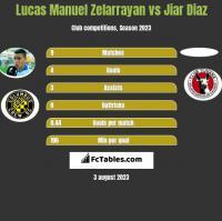 Lucas Manuel Zelarrayan vs Jiar Diaz h2h player stats