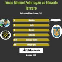 Lucas Manuel Zelarrayan vs Eduardo Tercero h2h player stats