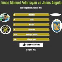 Lucas Manuel Zelarrayan vs Jesus Angulo h2h player stats