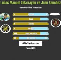 Lucas Manuel Zelarrayan vs Juan Sanchez h2h player stats