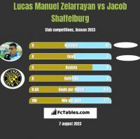 Lucas Manuel Zelarrayan vs Jacob Shaffelburg h2h player stats