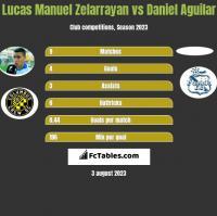 Lucas Manuel Zelarrayan vs Daniel Aguilar h2h player stats