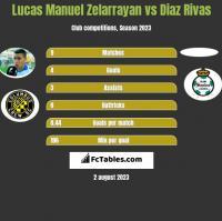 Lucas Manuel Zelarrayan vs Diaz Rivas h2h player stats
