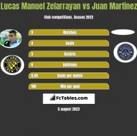 Lucas Manuel Zelarrayan vs Juan Martinez h2h player stats