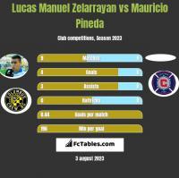 Lucas Manuel Zelarrayan vs Mauricio Pineda h2h player stats