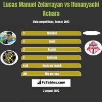 Lucas Manuel Zelarrayan vs Ifunanyachi Achara h2h player stats
