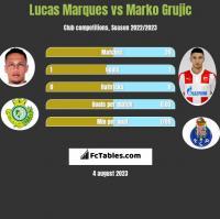 Lucas Marques vs Marko Grujic h2h player stats
