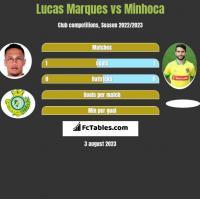 Lucas Marques vs Minhoca h2h player stats
