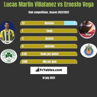 Lucas Martin Villafanez vs Ernesto Vega h2h player stats