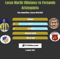 Lucas Martin Villafanez vs Fernando Aristeguieta h2h player stats