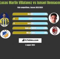 Lucas Martin Villafanez vs Ismael Bennacer h2h player stats