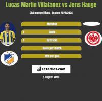 Lucas Martin Villafanez vs Jens Hauge h2h player stats