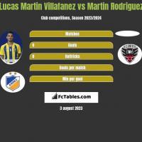 Lucas Martin Villafanez vs Martin Rodriguez h2h player stats