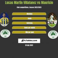 Lucas Martin Villafanez vs Mauricio h2h player stats