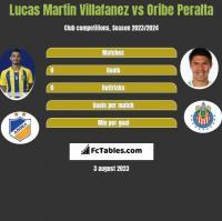Lucas Martin Villafanez vs Oribe Peralta h2h player stats
