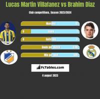 Lucas Martin Villafanez vs Brahim Diaz h2h player stats