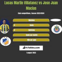 Lucas Martin Villafanez vs Jose Juan Macias h2h player stats