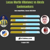 Lucas Martin Villafanez vs Alexis Saelemaekers h2h player stats