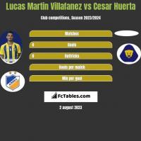Lucas Martin Villafanez vs Cesar Huerta h2h player stats