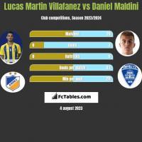 Lucas Martin Villafanez vs Daniel Maldini h2h player stats