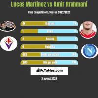 Lucas Martinez vs Amir Rrahmani h2h player stats