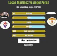 Lucas Martinez vs Angel Perez h2h player stats