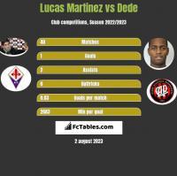 Lucas Martinez vs Dede h2h player stats